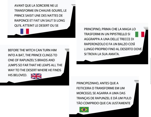 Raperonzolo è tradotto in italiano, francese, inglese e portoghese